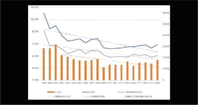 En 2018, les ventes aux distributeurs ont progressé de 8% par rapport à 2017. Graphique : UIPP