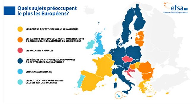 La nouvelle enquête Eurobaromètre menée par l'Efsa a été publiée à l'occasion de la première Journée internationale de la sécurité sanitaire des aliments. Photo : Efsa