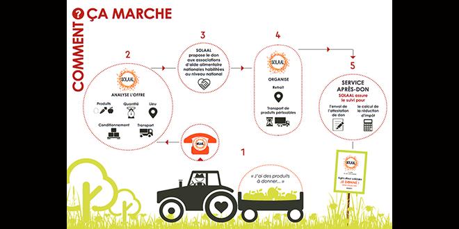 Le don agricole de A à Z - Quand les agriculteurs contribuent à l'aide alimentaire. Voici le guide édité par Solaal, les chambres d'agriculture et l'Association des maires ruraux de France, pour répondre aux besoins des associations d'aide alimentaire.