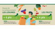Les résultats du dernier baromètre de confiance des Français envers les fruits et légumes frais révèlent que 93% des Français ont confiance dans les légumes, et 90% dans les fruits. Un résultat en hausse de 4 points sur un an. Photo : Interfel / FAM