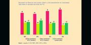Selon la dernière enquête du Credoc, menée pour les 10 ans de la recommandation, seulement 25 % des Français la suivaient en 2016 contre 31 % en 2010 !