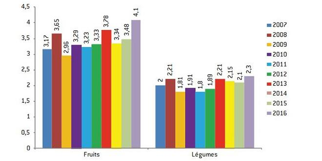 Prix moyen en euros d'un kilo de fruits et d'un kilo de légumes depuis 2007 selon l'observatoire des prix de Familles rurales.
